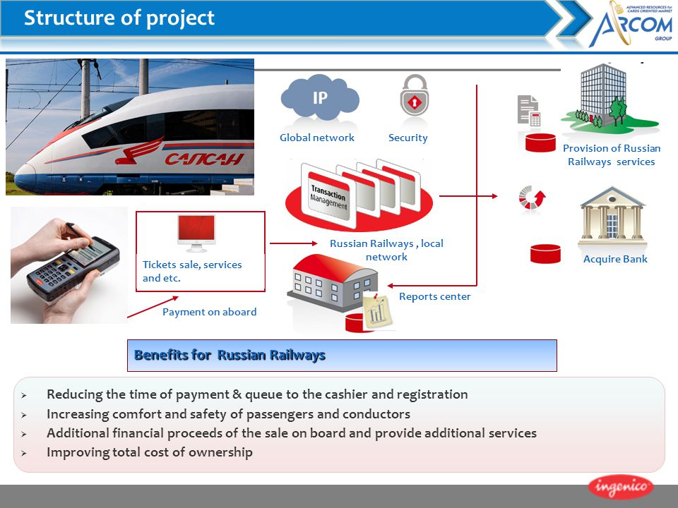 Structure of project About costumer Benefits for Russian Railways