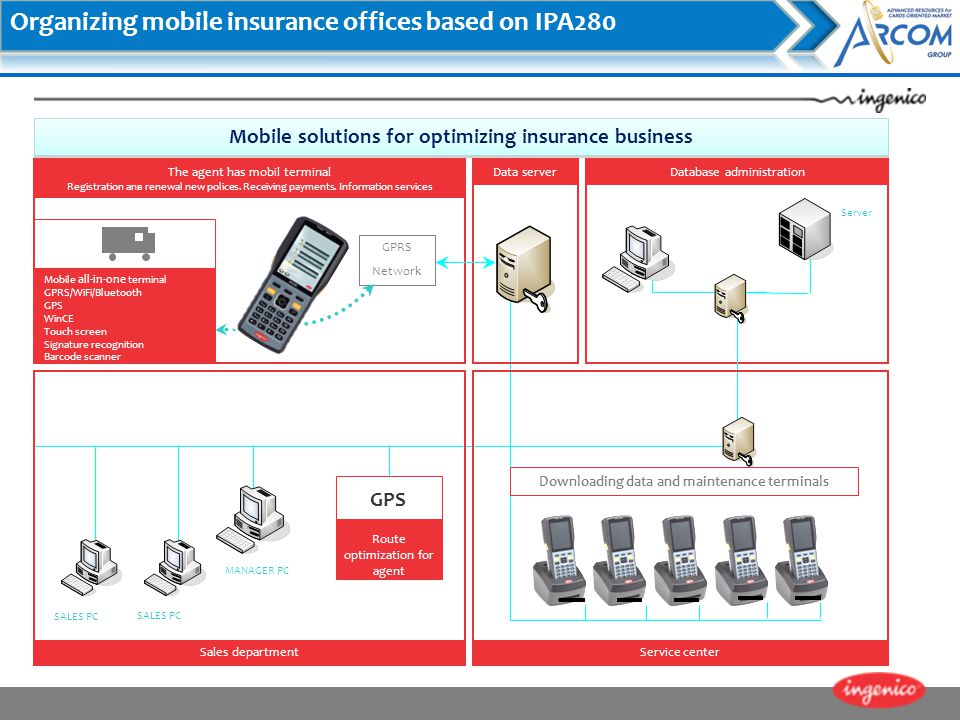 Organizing mobile insurance offices based on IPA280