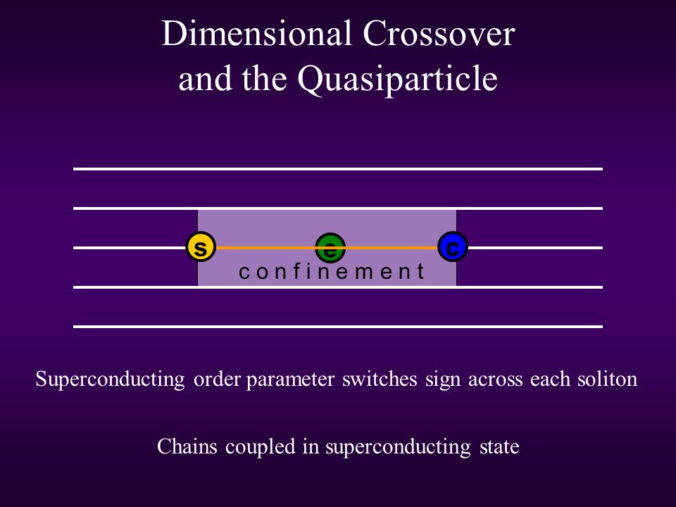 Dimensional Crossover and the Quasiparticle