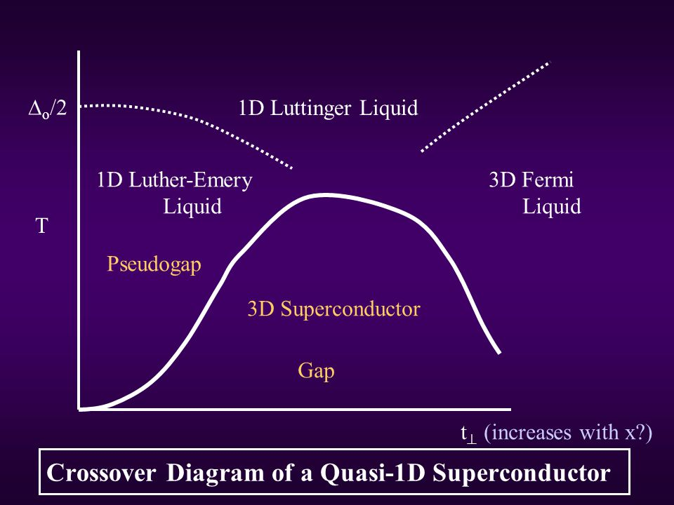 Crossover Diagram of a Quasi-1D Superconductor