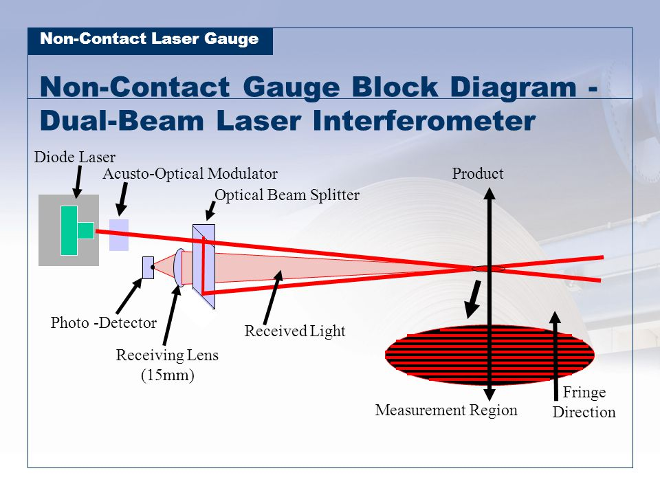 Non-Contact Gauge Block Diagram - Dual-Beam Laser Interferometer