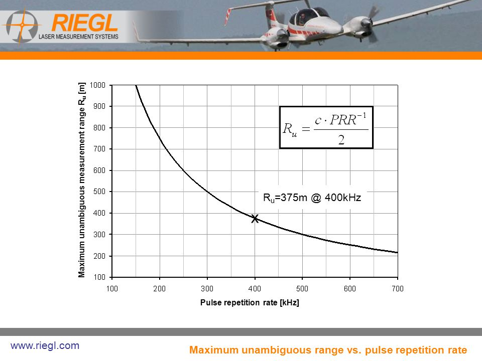 Maximum unambiguous range vs. pulse repetition rate