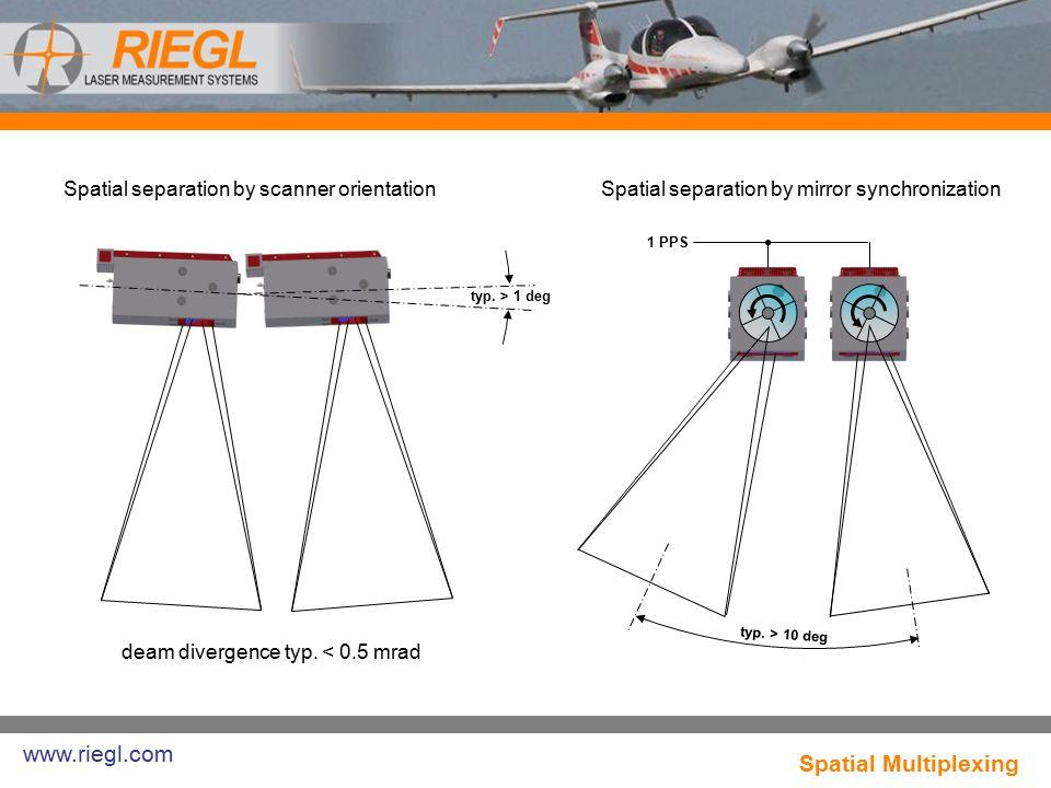 www.riegl.com Spatial Multiplexing