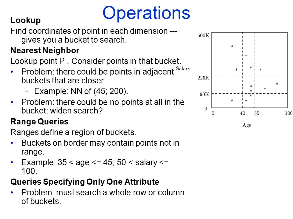 COMP 451/651 Operations. Lookup. Find coordinates of point in each dimension --- gives you a bucket to search.