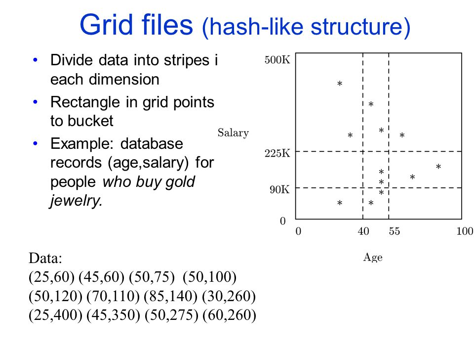 Grid files (hash-like structure)