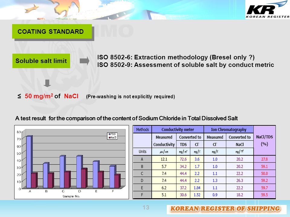 ISO 8502-6: Extraction methodology (Bresel only )