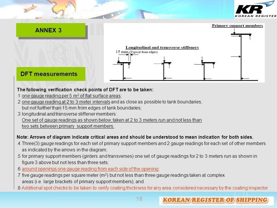 ANNEX 3 DFT measurements