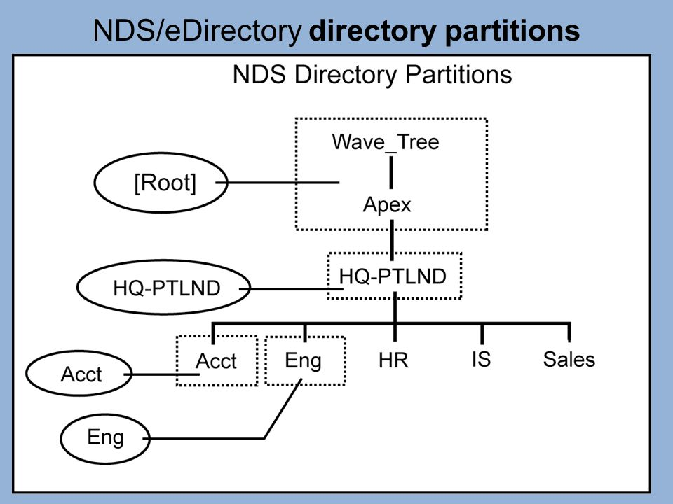 NDS/eDirectory directory partitions