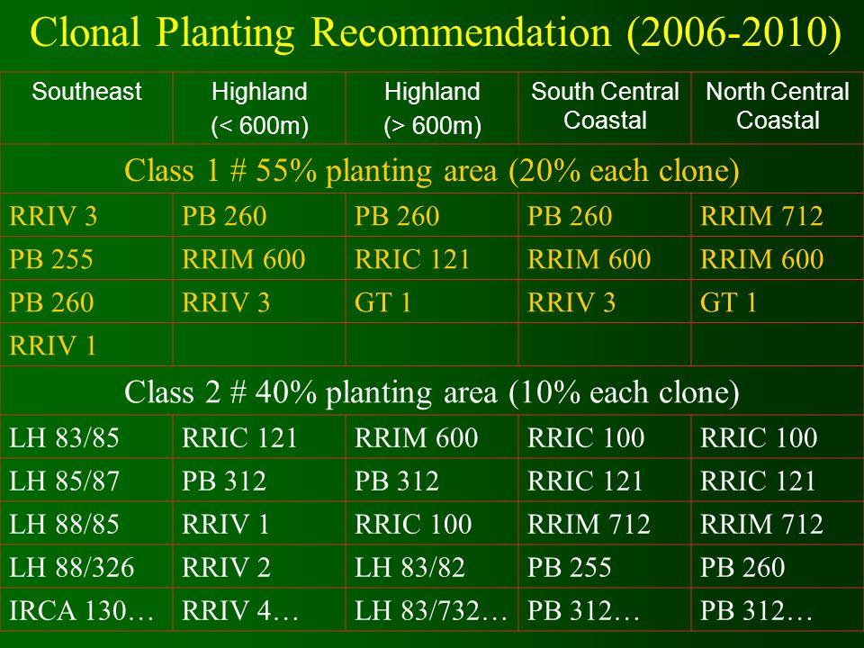 Clonal Planting Recommendation (2006-2010)