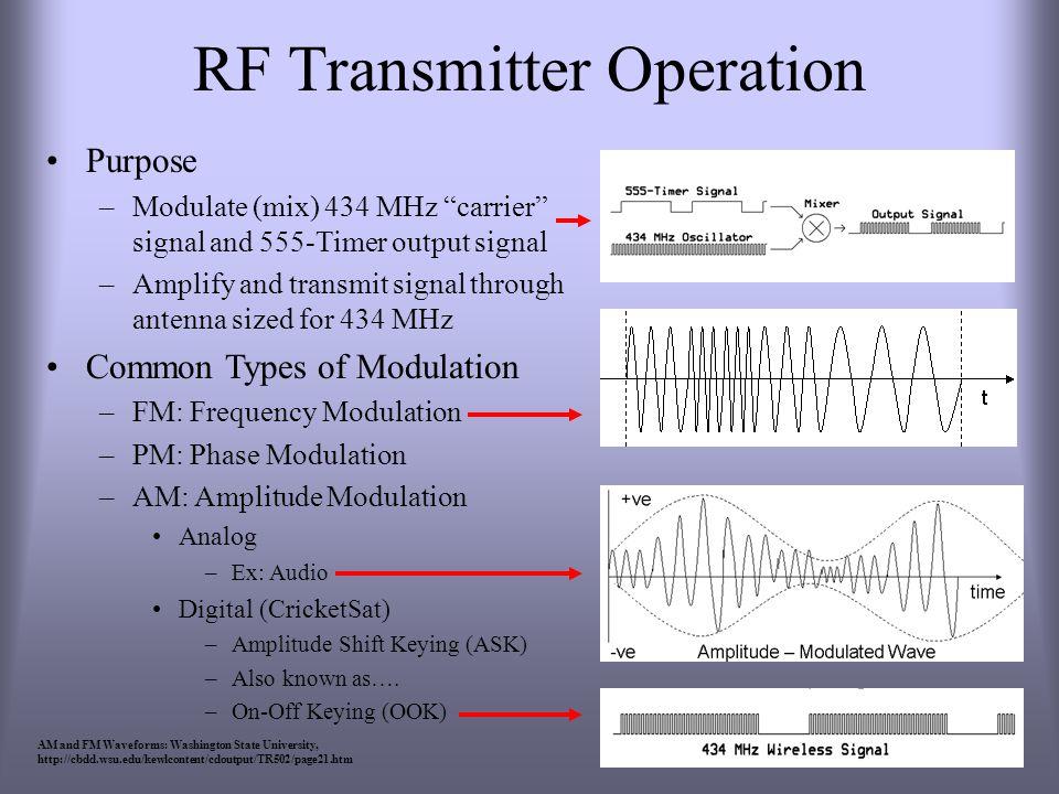 RF Transmitter Operation