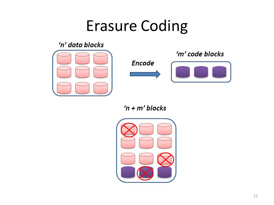 Erasure Coding 'n' data blocks 'm' code blocks Encode 'n + m' blocks