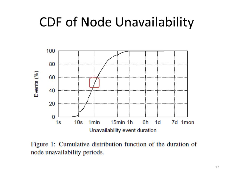 CDF of Node Unavailability