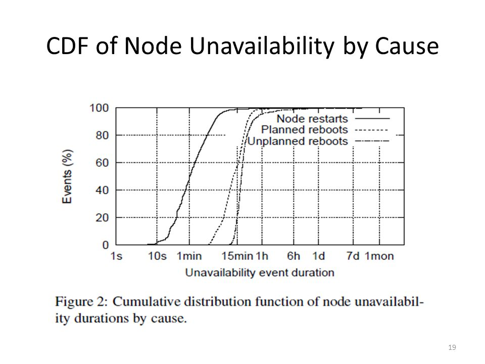 CDF of Node Unavailability by Cause