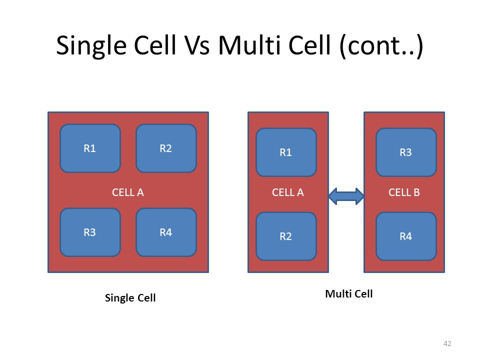 Single Cell Vs Multi Cell (cont..)