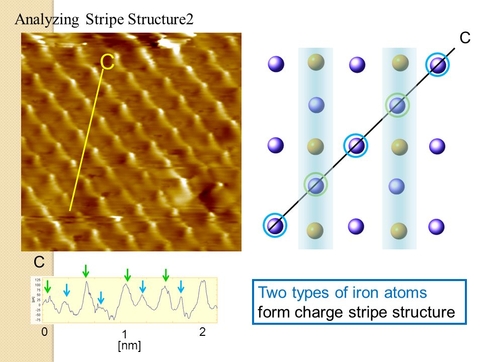 C Analyzing Stripe Structure2 C C Two types of iron atoms