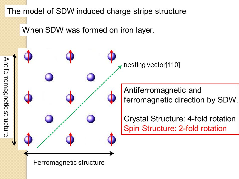 The model of SDW induced charge stripe structure