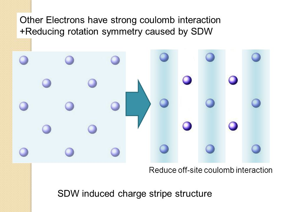Other Electrons have strong coulomb interaction