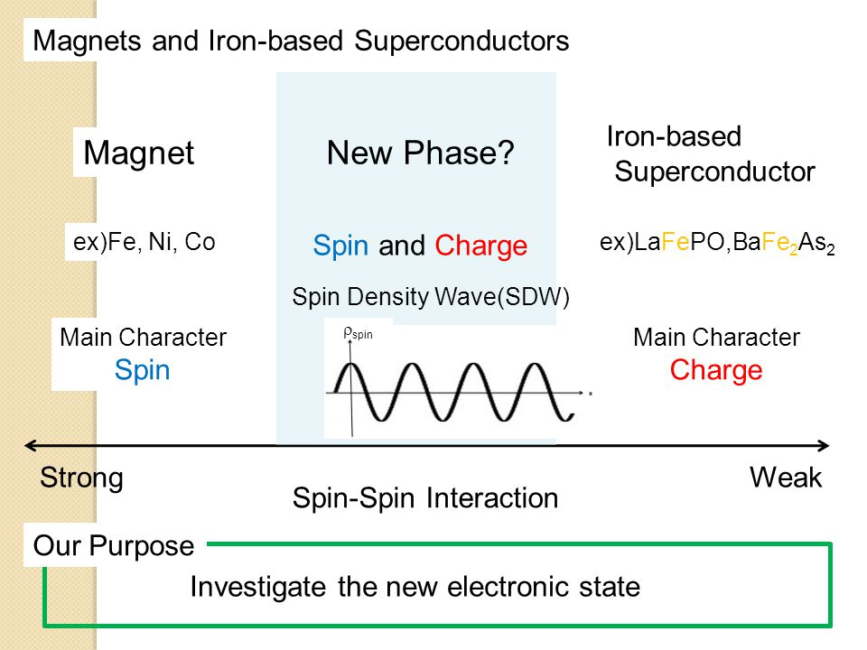 Magnet New Phase Magnets and Iron-based Superconductors Iron-based
