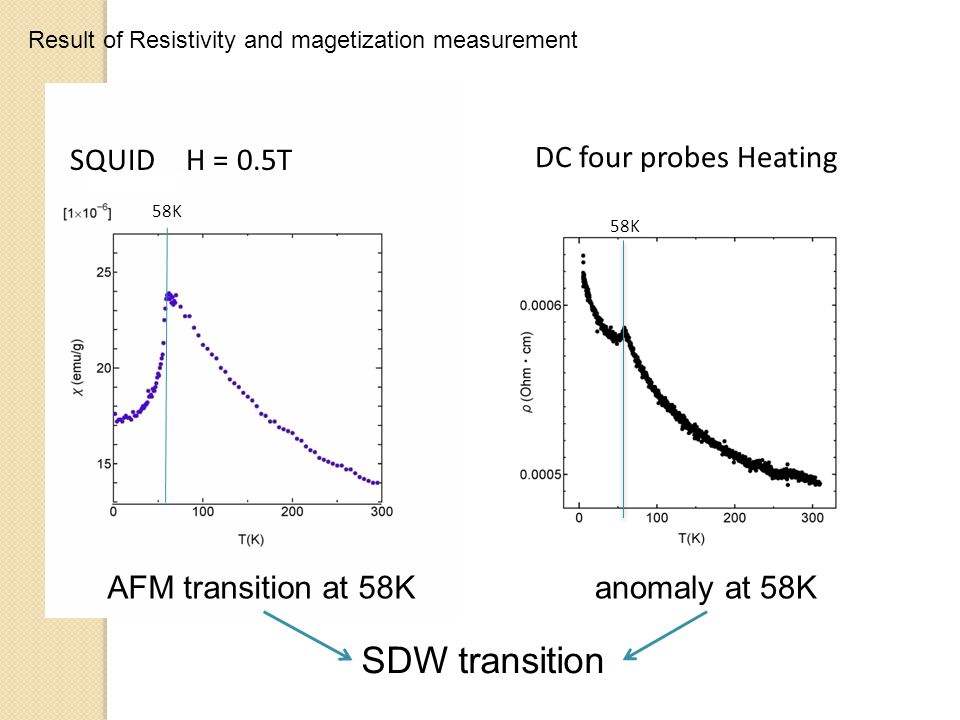 SDW transition DC four probes Heating anomaly at 58K SQUID H = 0.5T