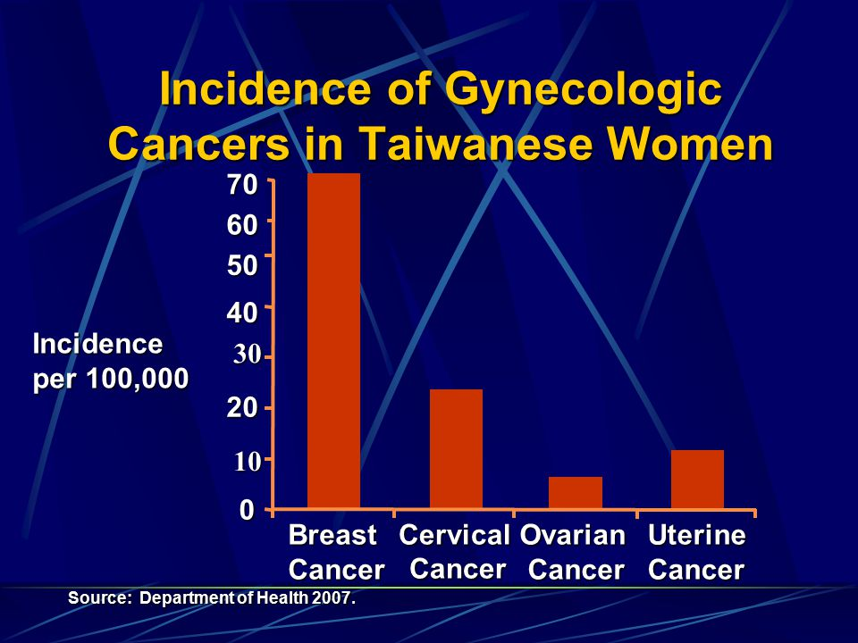 Incidence of Gynecologic Cancers in Taiwanese Women