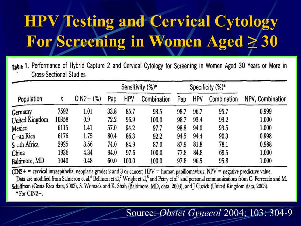 HPV Testing and Cervical Cytology