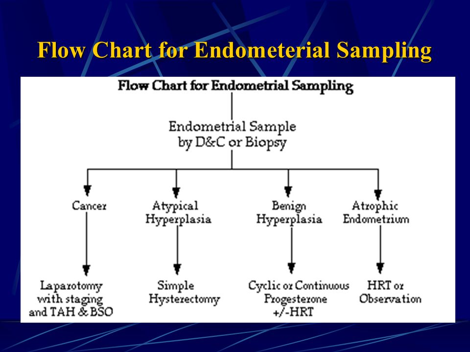 Flow Chart for Endometerial Sampling