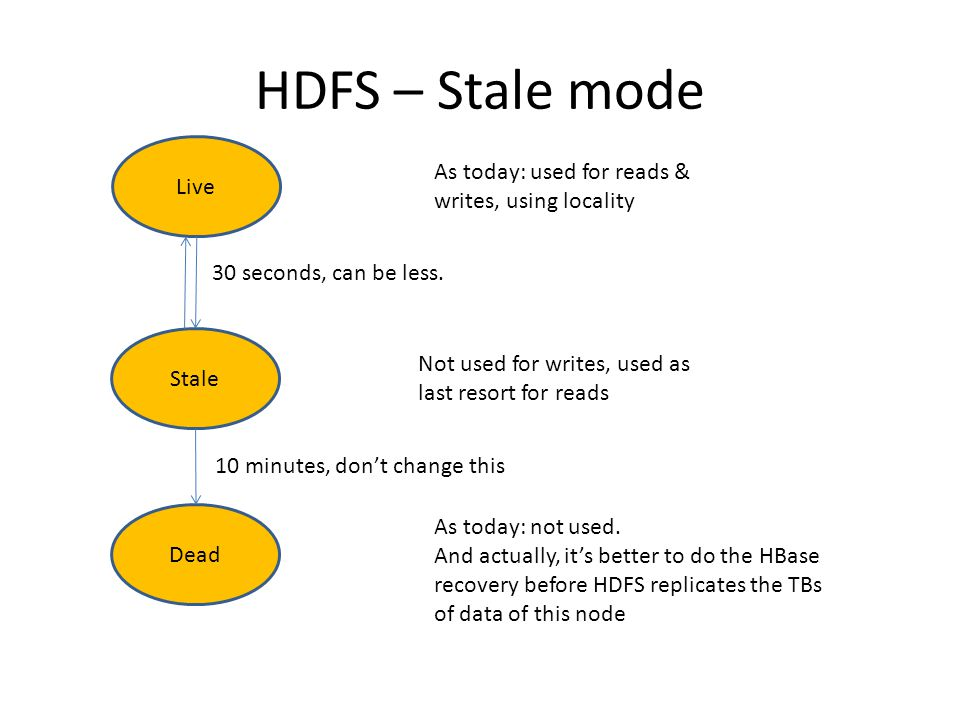HDFS – Stale mode Live. As today: used for reads & writes, using locality. 30 seconds, can be less.