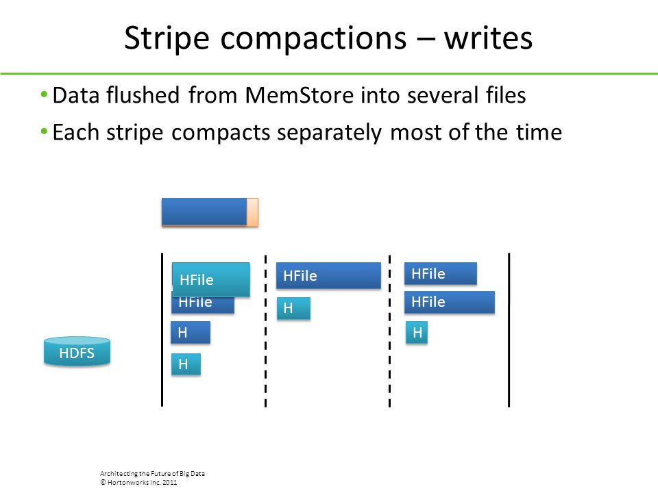 Stripe compactions – writes