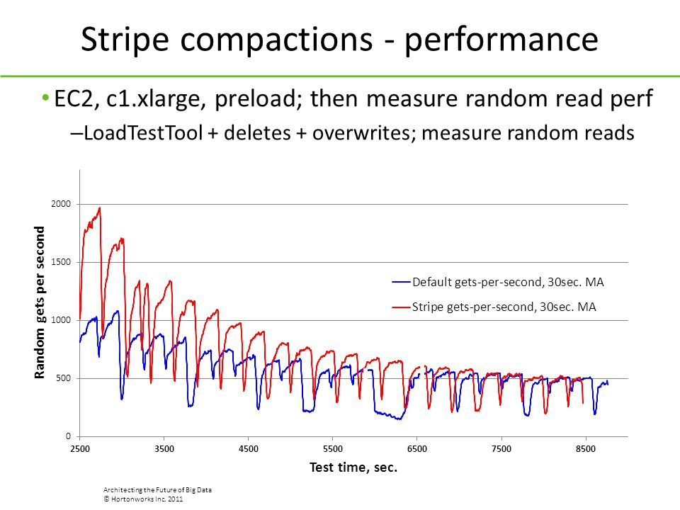 Stripe compactions - performance
