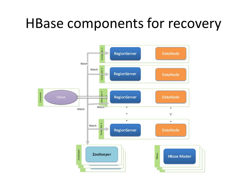 HBase components for recovery