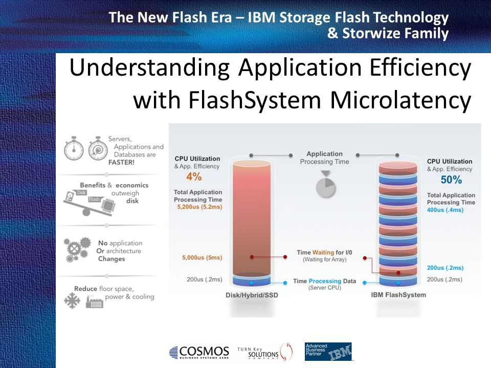 Understanding Application Efficiency with FlashSystem Microlatency