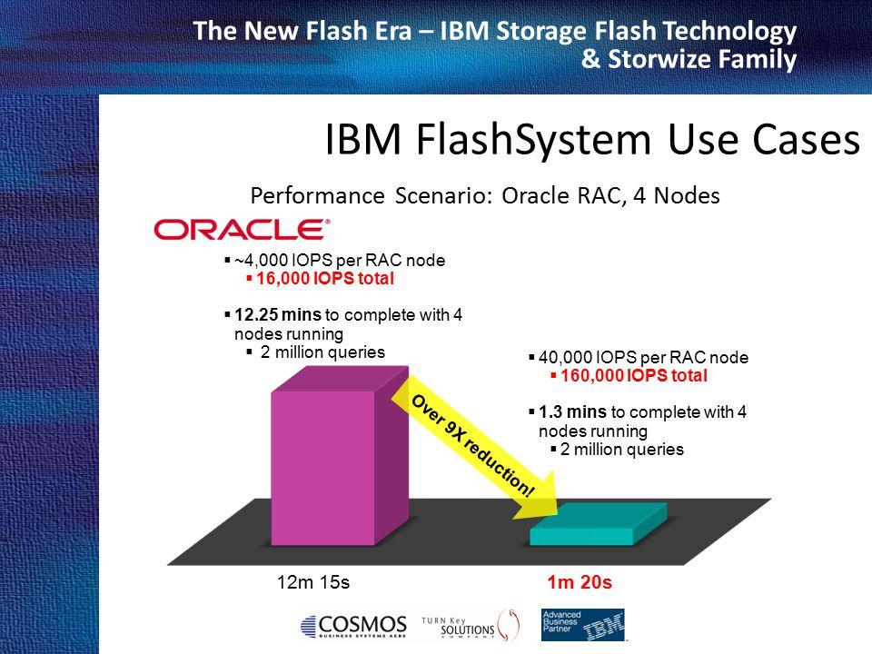 Performance Scenario: Oracle RAC, 4 Nodes