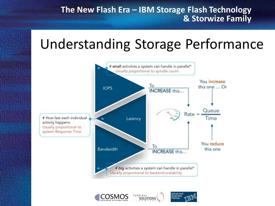 Understanding Storage Performance