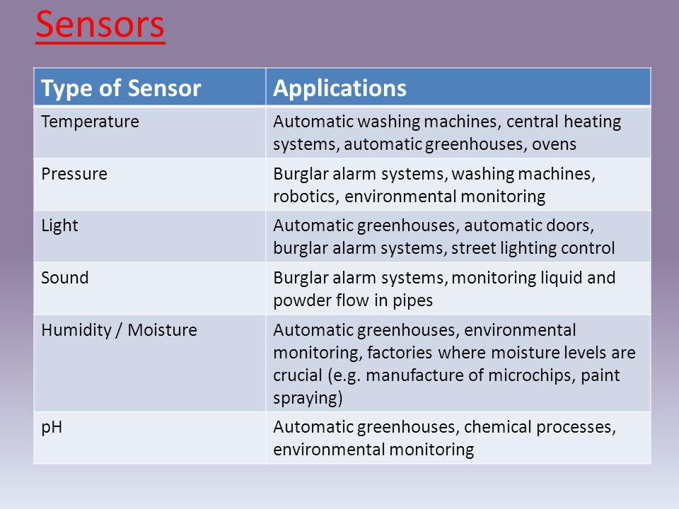 Sensors Type of Sensor Applications Temperature