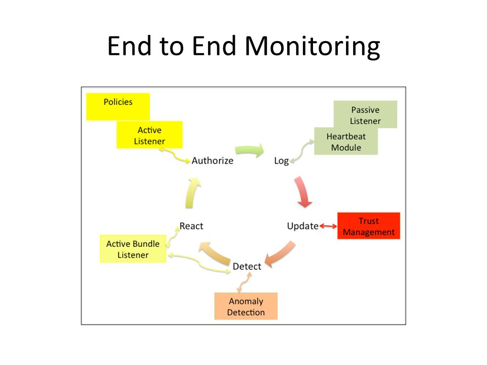 End to End Monitoring