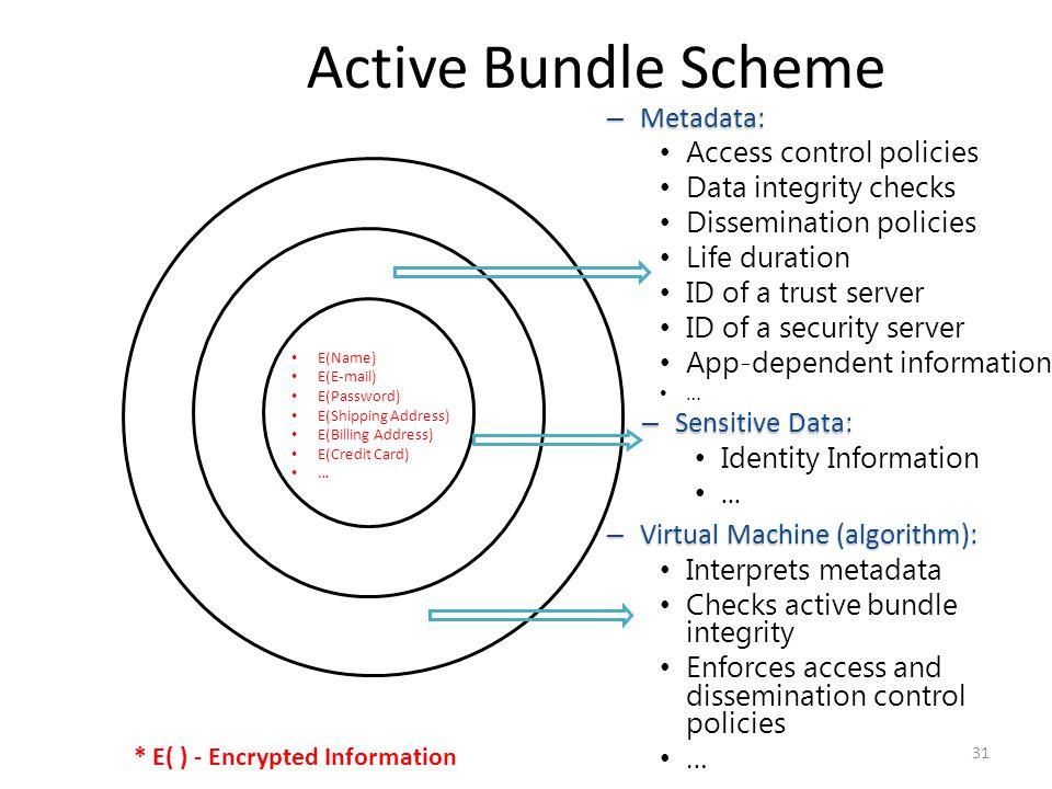 Active Bundle Scheme Metadata: Access control policies