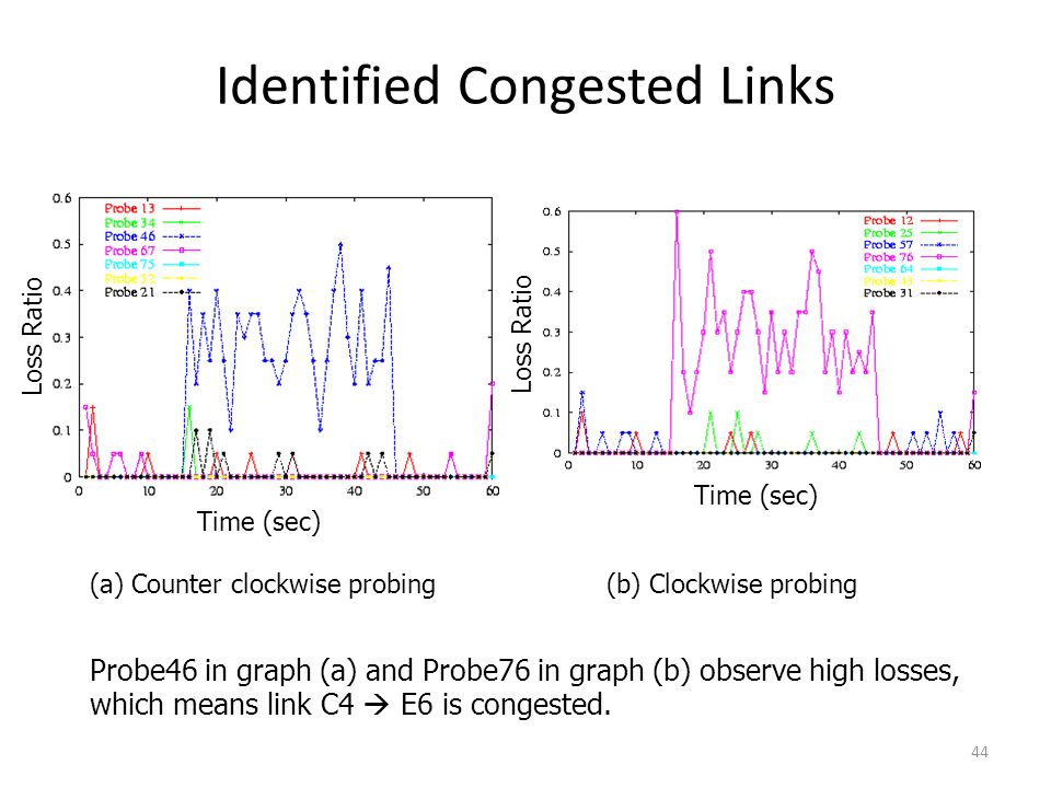Identified Congested Links