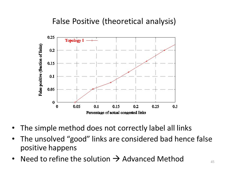 False Positive (theoretical analysis)