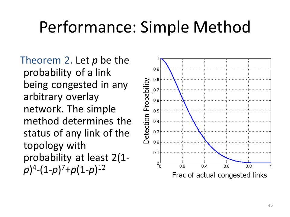 Performance: Simple Method