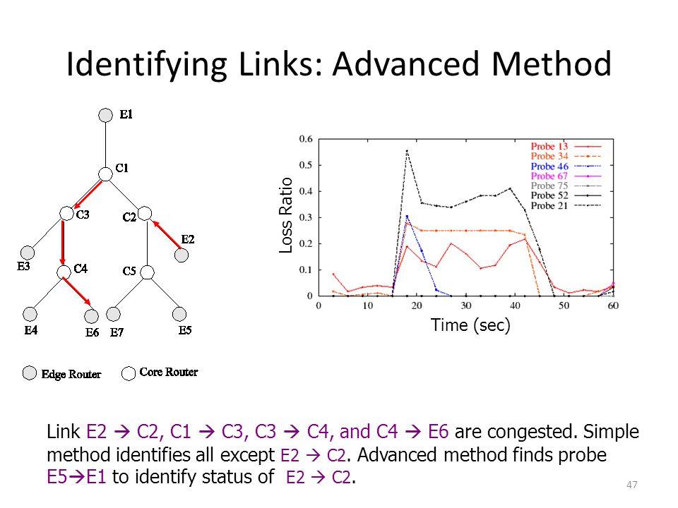 Identifying Links: Advanced Method