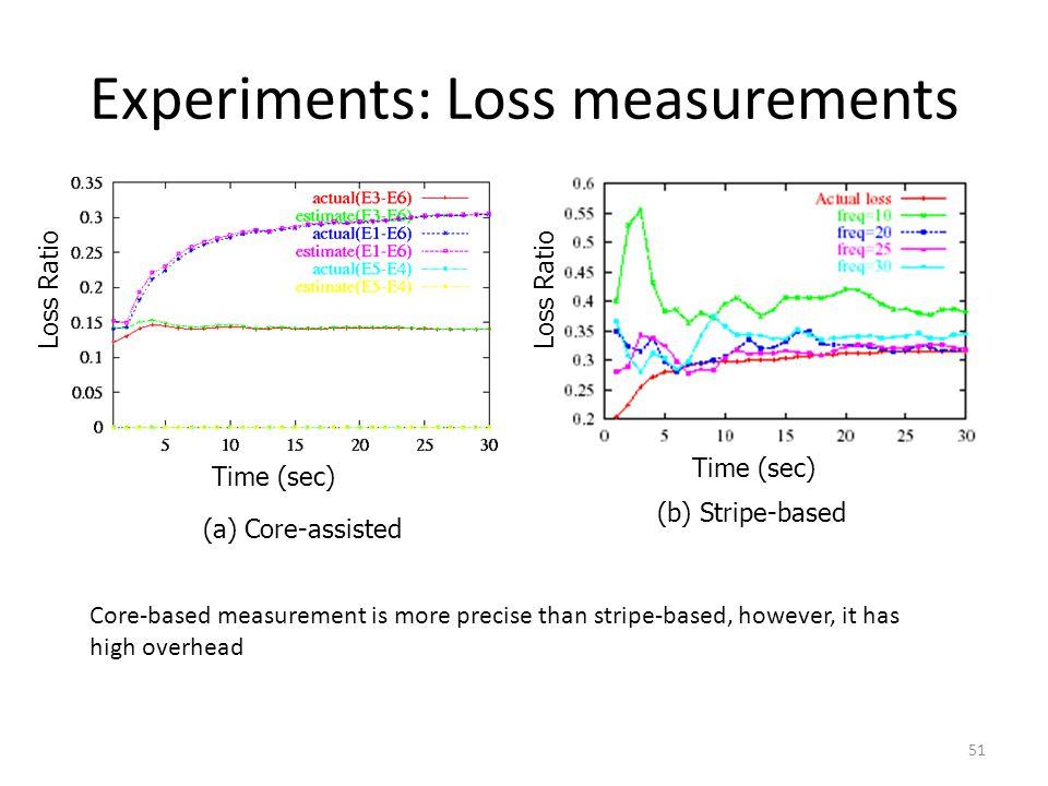 Experiments: Loss measurements