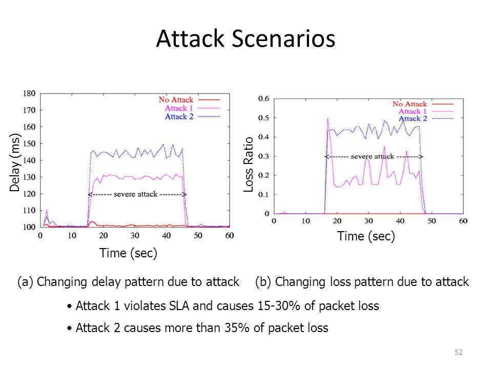 Attack Scenarios Delay (ms) Loss Ratio Time (sec) Time (sec)