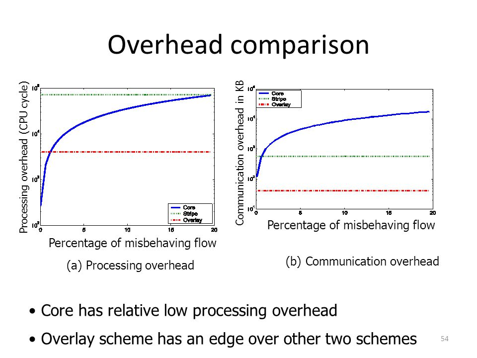 Overhead comparison Core has relative low processing overhead