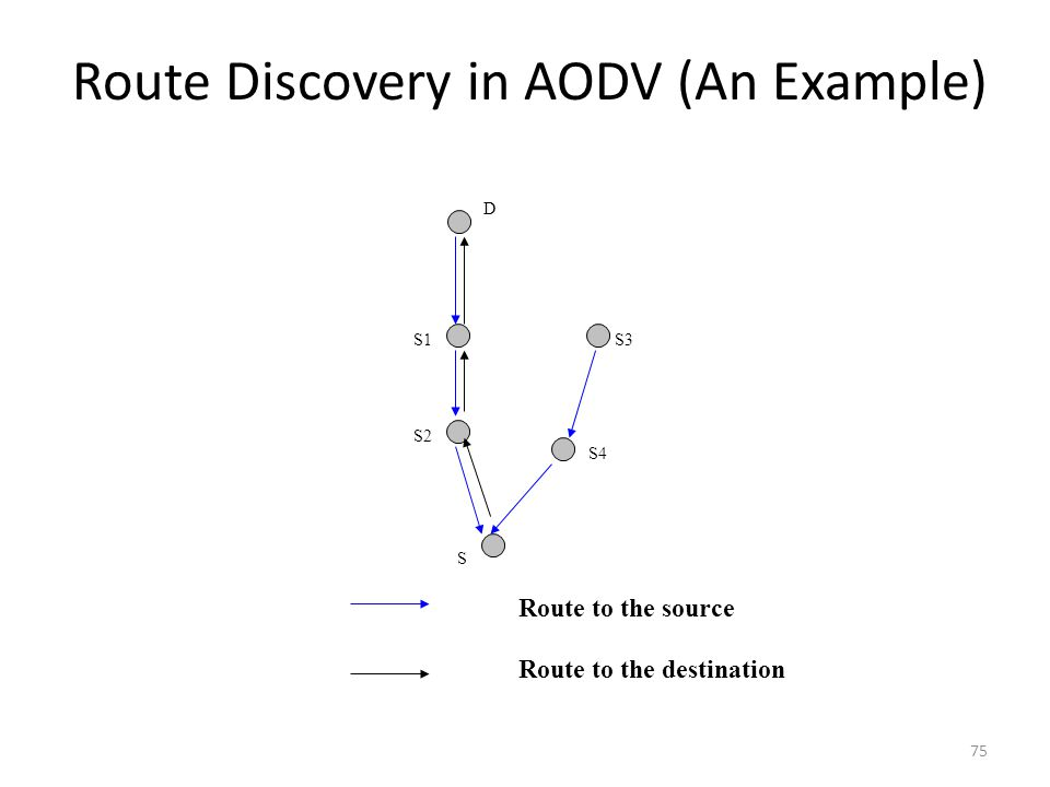 Route Discovery in AODV (An Example)