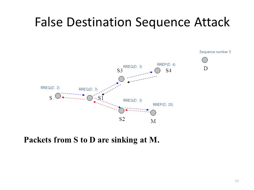 False Destination Sequence Attack
