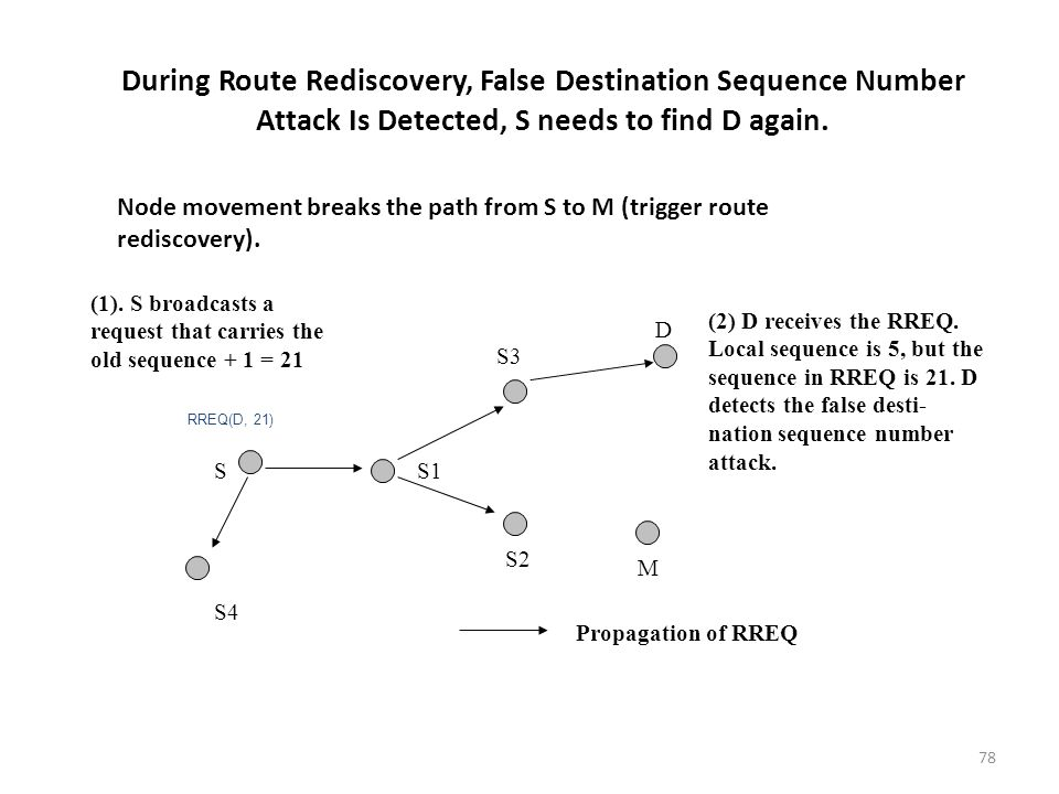 During Route Rediscovery, False Destination Sequence Number Attack Is Detected, S needs to find D again.