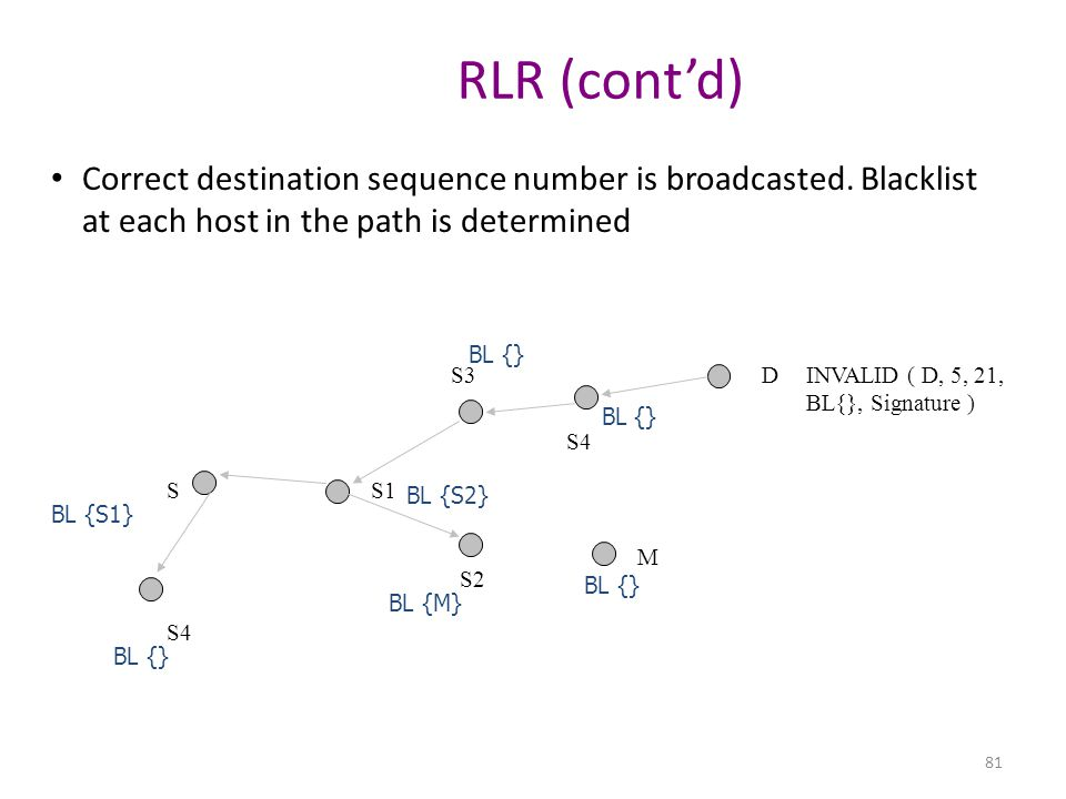 RLR (cont'd) Correct destination sequence number is broadcasted. Blacklist at each host in the path is determined.