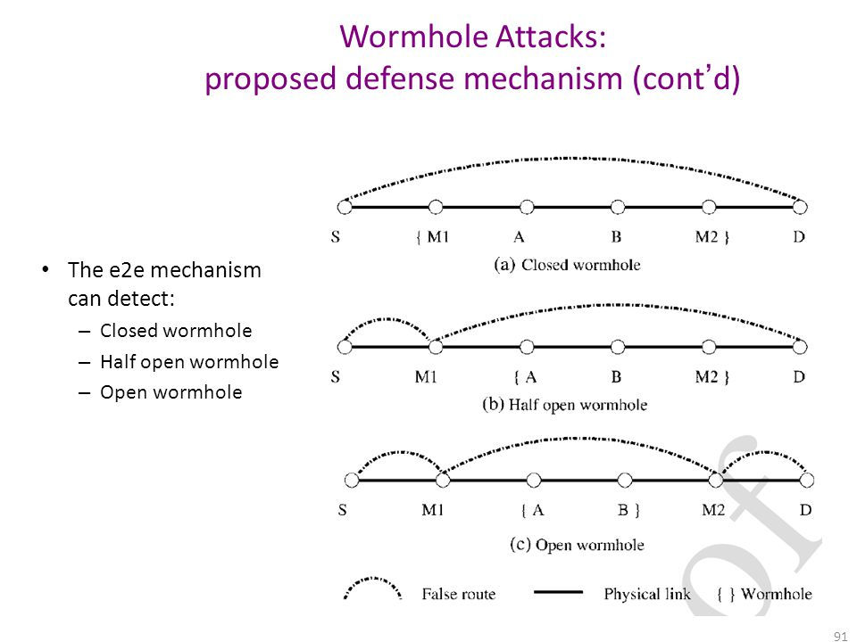 Wormhole Attacks: proposed defense mechanism (cont'd)