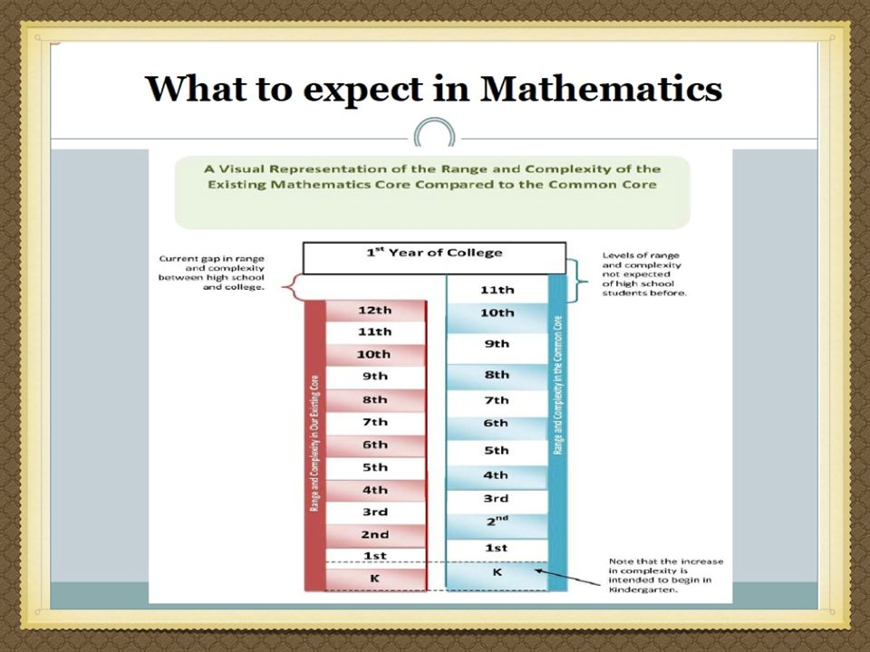 Larger variation of content presentation with pre-algebra being eliminated.