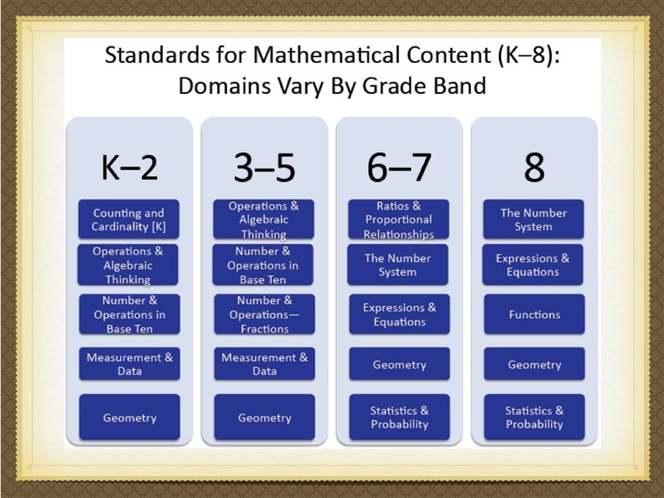 These are the domains by grade band